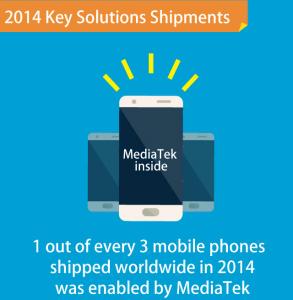 MediaTek-Selbstdarstellung: Jedes dritte Smartphone weltweit mit MediaTek-Technik