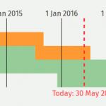 Unterstützte PHP-Versionen, Stand 30. Mai 2016
